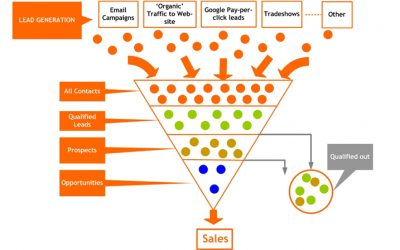 Lead Generation and Management Funnel